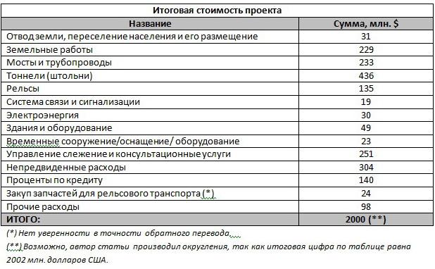 финансирования (схема 2),